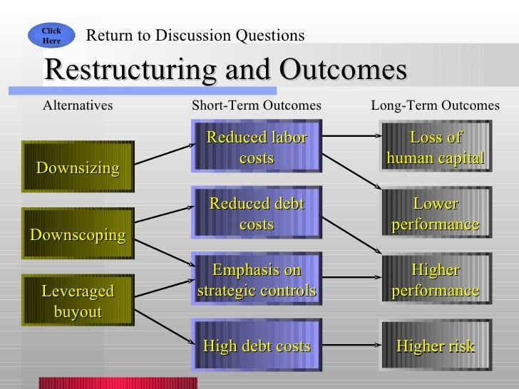 Restructuring and Outcomes Click Here Return to Discussion Questions Alternatives Short-Term Outcomes Long-Term Outcomes L...