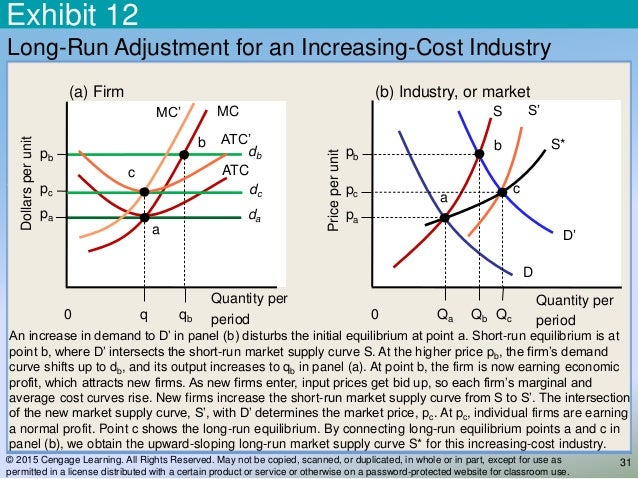 increasing cost industry perfect competition