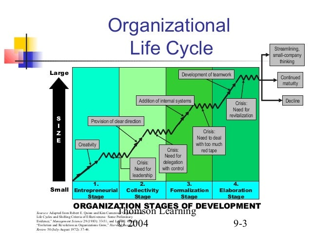 Easyjet organizational life cycle
