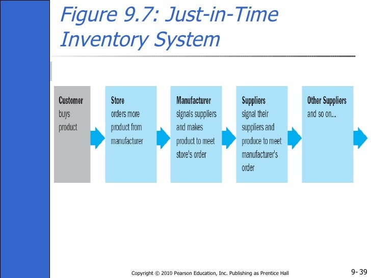 disadvantages with just in time inventory Jit and jic are two production strategies used by manufacturers that have both advantages and disadvantages  just in time (jit) a situation  them as inventory.