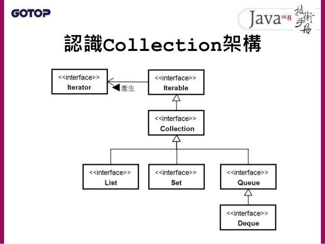 Java SE 8 技術手冊第 9 章 - Collection與Map Slide 3