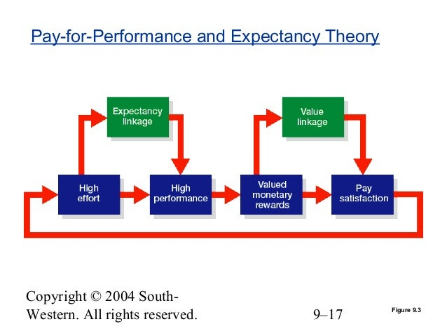 three relationships of expectancy theory These three elements also have clearly defined relationships: effort-performance expectancy (ep expectancy), performance-outcome expectancy apply goal-setting theory to the process and motivation considerations inherent in organizational behavior and business procedure.