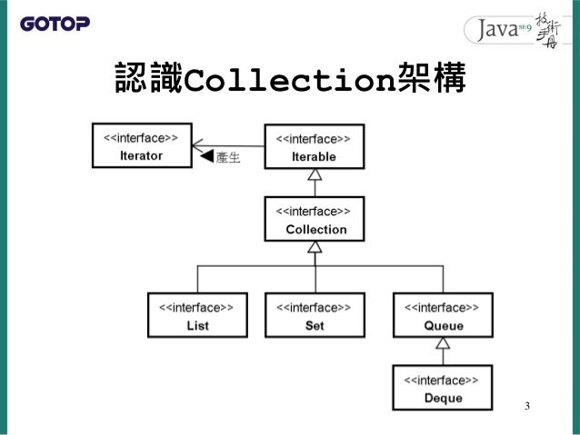 Collection與Map Slide 3