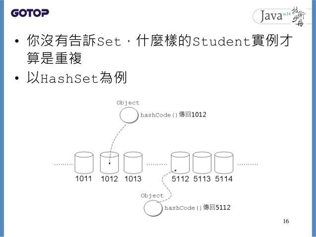 • 你沒有告訴Set,什麼樣的Student實例才 算是重複 • 以HashSet為例 16