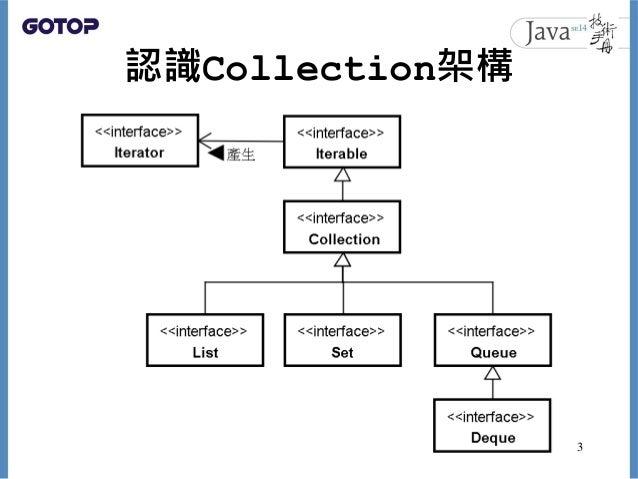 認識Collection架構 3