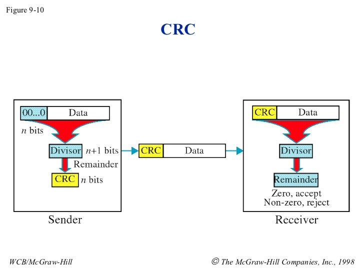 CRC Figure 9-10 WCB/McGraw-Hill    The McGraw-Hill Companies, Inc., 1998