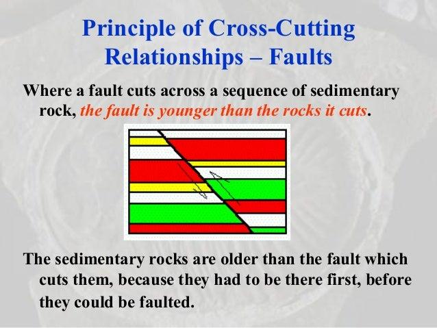 Oldest radiometric dating sedimentary rock 10