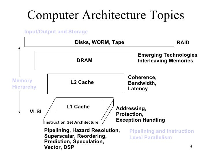 pipelining and superscalar architecture information technology essay This communication ends by pointing directions tothe technology evolution  pipelining, super-pipelining, superscalar  the gap between processor and memory speeds.