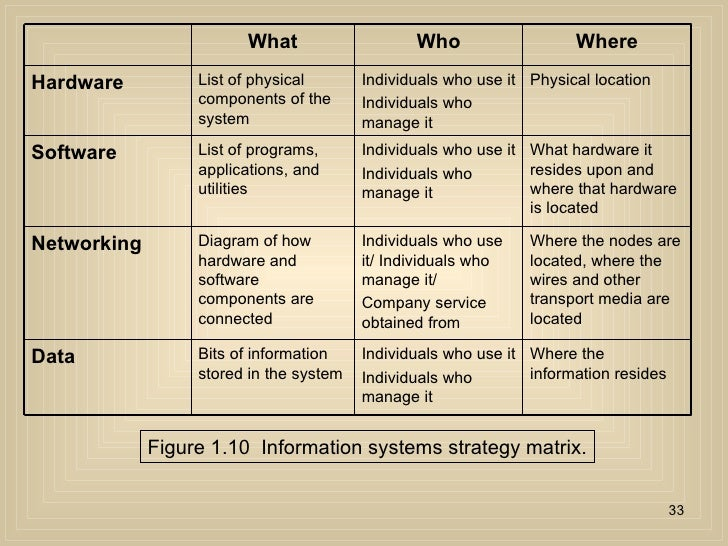 information system strategy Information systems used in wal-mart o size of different information system(s): departmental the information systems department has around 3000 societies that work in the.
