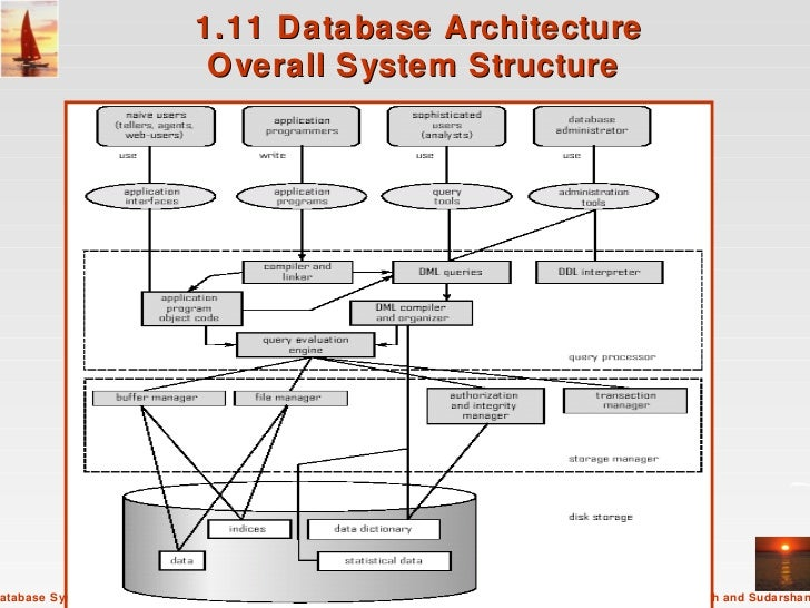 Database systems concepts 5th ed 111 database architecture overall system structure altavistaventures Images