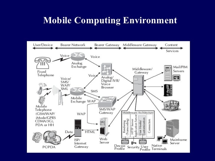 Mobile Computing Environment
