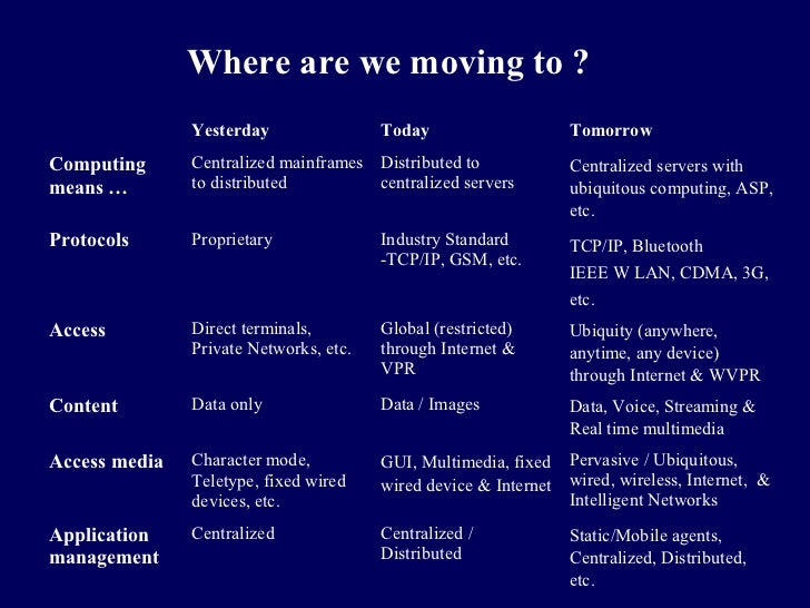 Where are we moving to ?               Yesterday                Today                     TomorrowComputing      Centraliz...