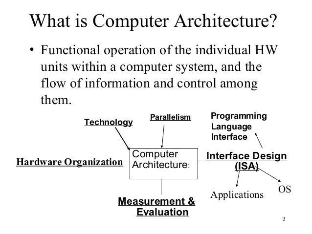 computer architecture.