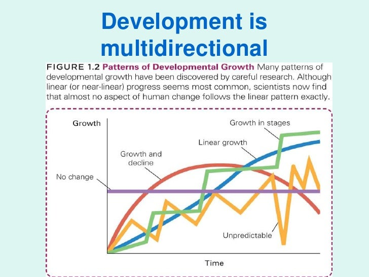 the development multidirectional Development is lifelong: erik  key characteristics of life-span development  development is multidirectional: some aspects of development may be increasing.