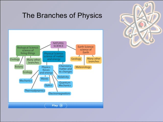 physics branches