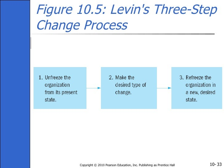 how to create a theory of change