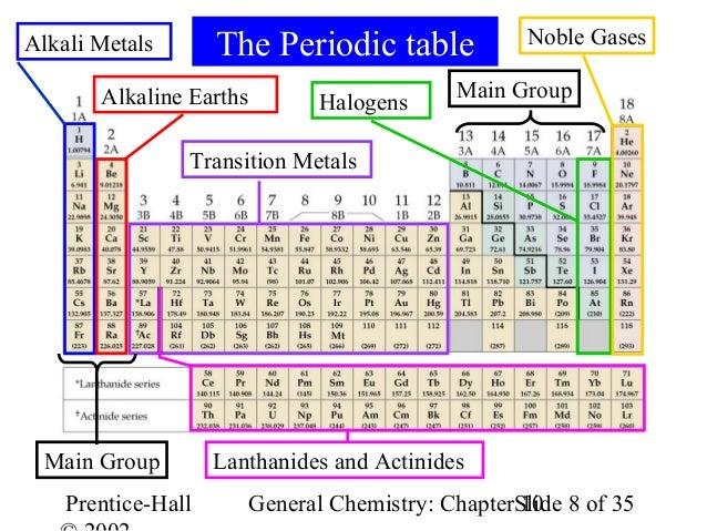 Periodic table halogens alkali earth metals images periodic table inert gases on the periodic table napma inert gases on the periodic table www napma net urtaz Choice Image