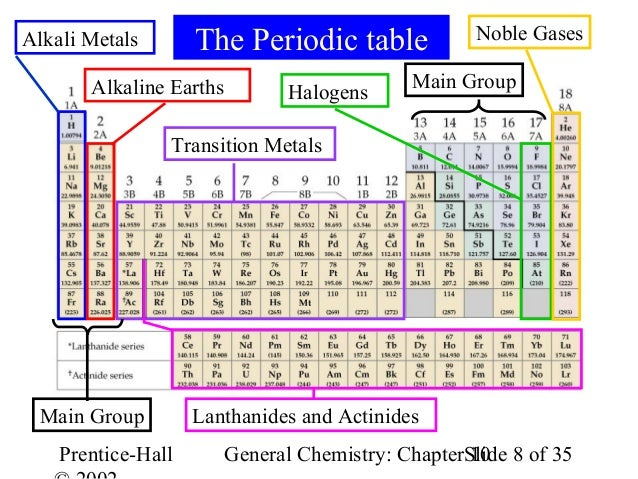 Ch10 alkali metals the periodic table noble gases alkaline earths main group halogens urtaz Choice Image