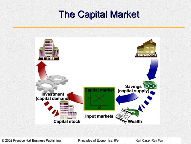The Capital Market© 2002 Prentice Hall Business Publishing   Principles of Economics, 6/e   Karl Case, Ray Fair