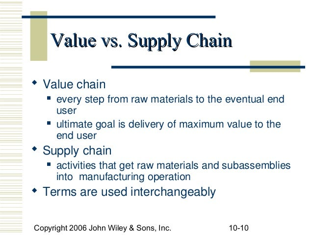 Supply chain digest newsletter march 17, 2011.