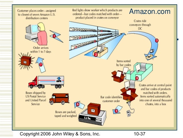 amazon supply chain Amazon's supply chain innovation and fast pace is pushing retail supply chains  to the limit learn how businesses can keep up with the.
