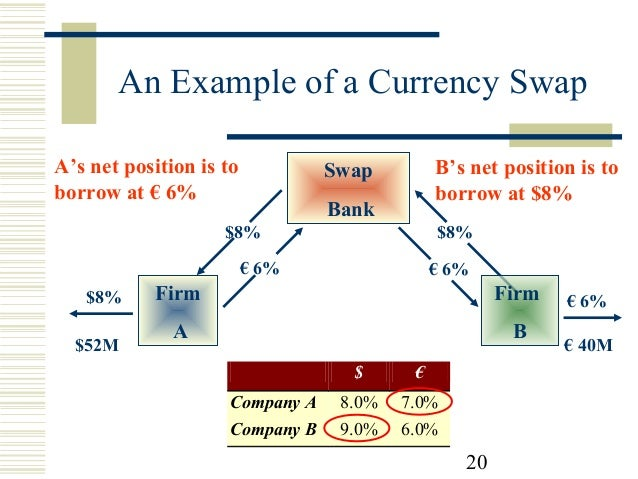 currency and interest rate swap essay The impacts of fiscal and monetary policy economics essay print  as the interest rate is increased above  supply in order to see the swap between.