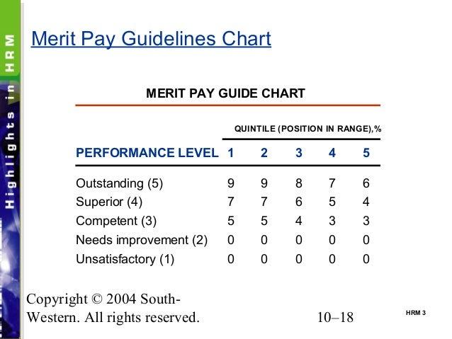 Merit pay essay