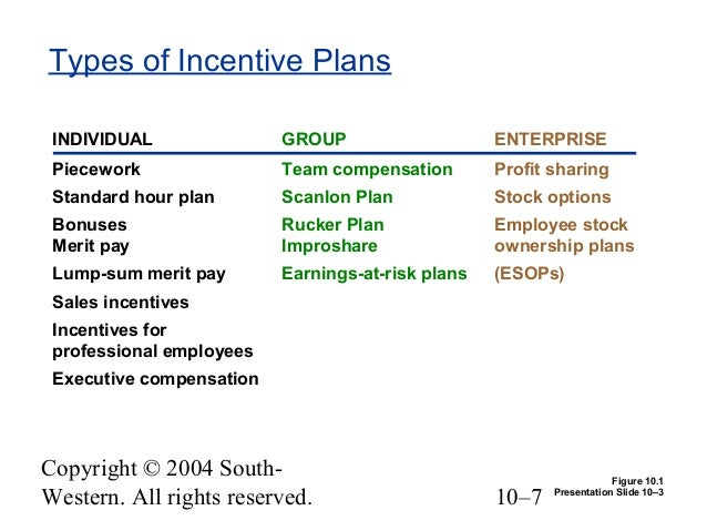 Chapter 10 Pay-for-Performance: Incentive Rewards