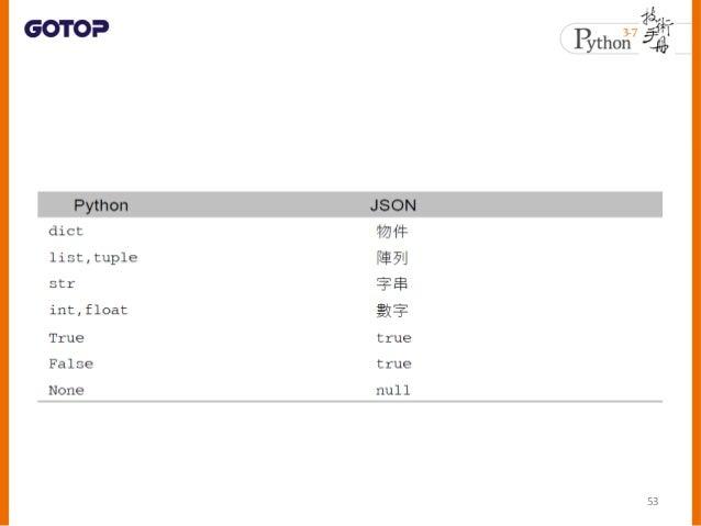 • 將 Python 內建型態編碼為 JSON 格式,可 以使用 json.dumps() 54