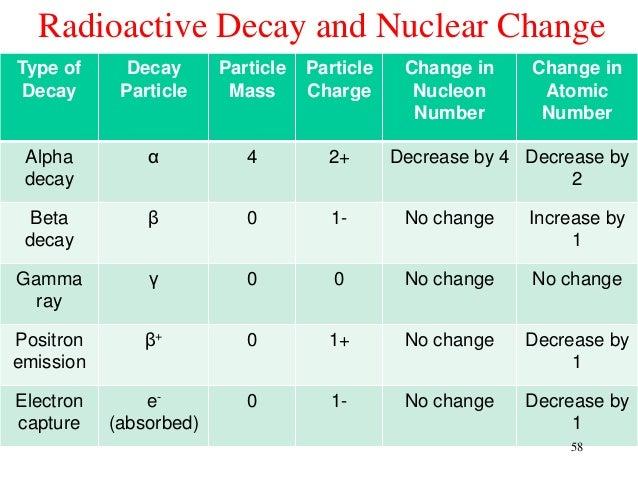 Ch10 Nuclear Chem