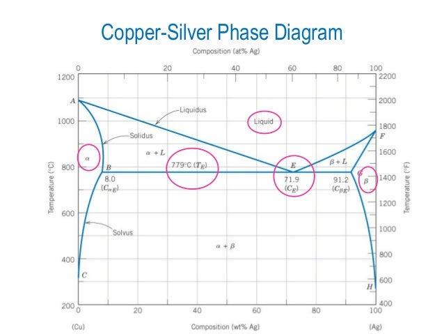 copper-silver phase diagram