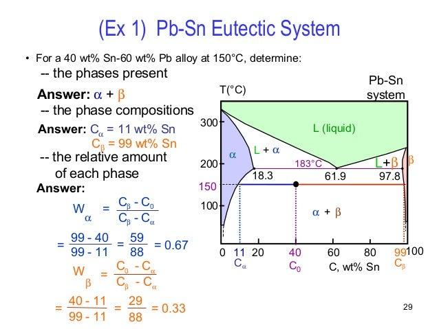 Phase diagrams 29 ccuart Choice Image