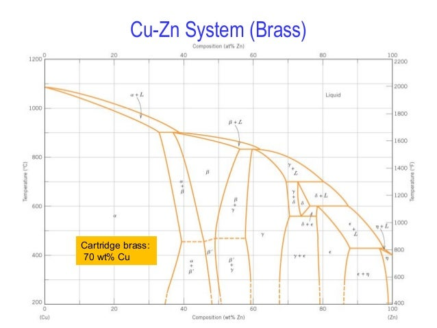 Phase Diagram For Brass Diy Enthusiasts Wiring Diagrams