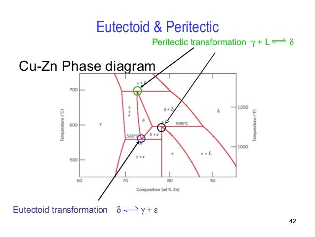 Eutectoid Phase Diagram Copper Nickel Simple Electronic Circuits