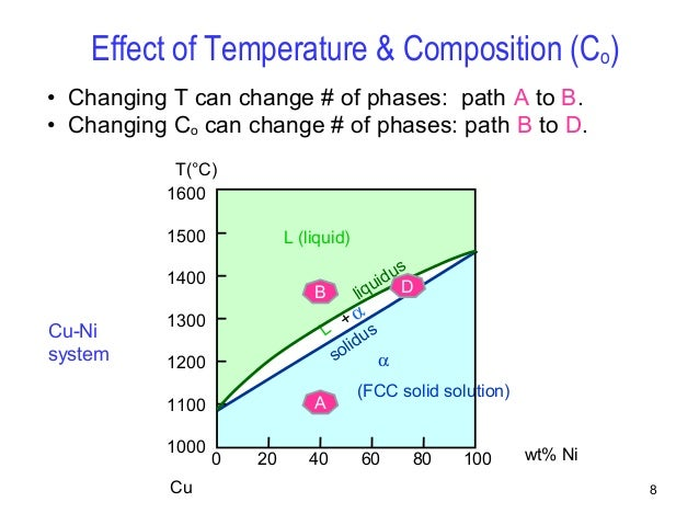 Simple Temperature Composition Diagram Electrical Work Wiring