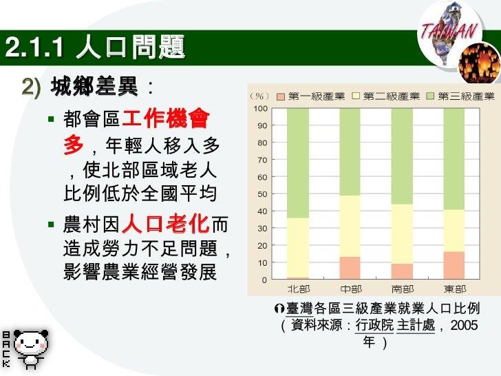 2.1.2 土地利用與環境問題 地形區   特徵   土地利用   環境問題                1) 都市化地區環境汙染嚴重   高度100m 平            2) 農村地區耕地面積減少:   以下,坡 人口主要 原   ...