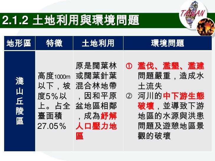 2.1.3 都市問題     1) 2000年時,臺灣的都市化程度約為78%     資料來源:2010/5/30取自http://www.dgbas.gov.tw/public/Data/662017264471.pdf