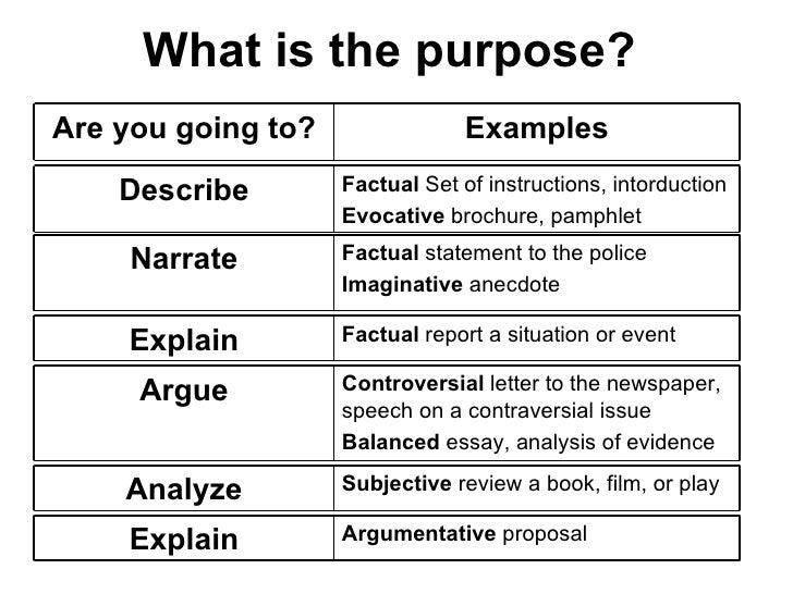 proposal essay examples
