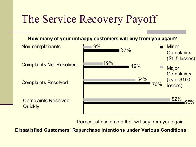 The Service Recovery Payoff Non complainants Complaints Not Resolved Complaints Resolved Complaints Resolved Quickly How m...