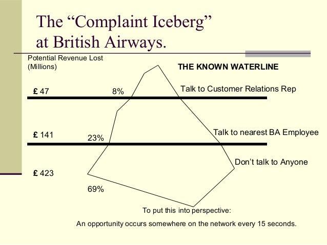 "The ""Complaint Iceberg"" at British Airways. 8% 23% 69% Don't talk to Anyone Talk to nearest BA Employee Talk to Customer R..."