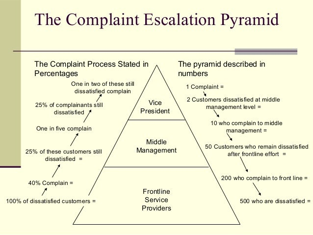 The Complaint Escalation Pyramid The pyramid described in numbers The Complaint Process Stated in Percentages Vice Preside...