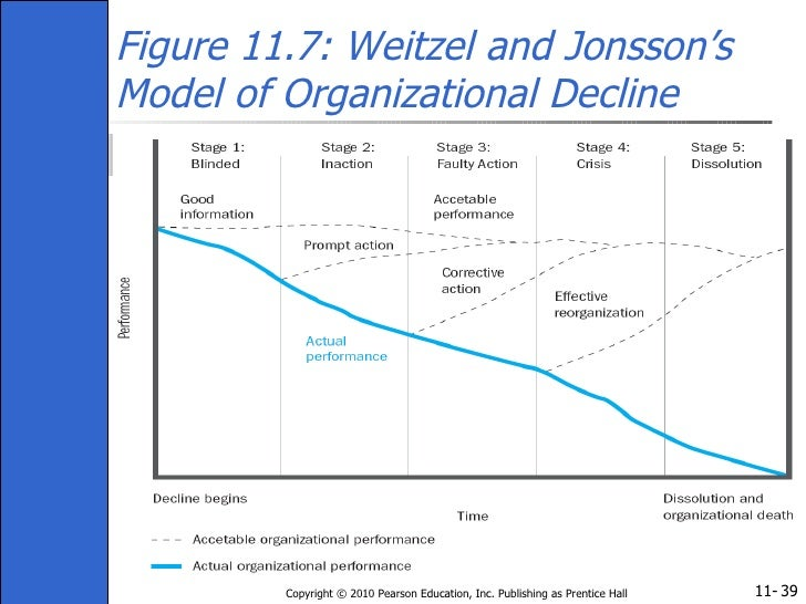 organizational decline Tag: organizational decline 1 documents anatomy of corporate decline: a symbolic interactionism approach to the manager's observations, understanding and response.