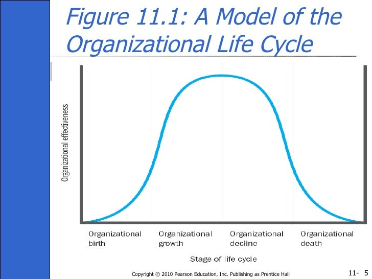 how to change an organization