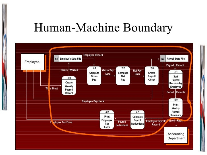 Human-Machine Boundary Employee Accounting Department 1.0 Create Weekly Payroll Record Employee Data File S1 Employee Tax ...