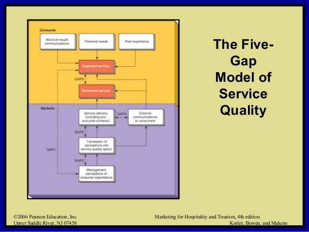 models of service marketing key words service quality model organisational gaps multivariate analysis