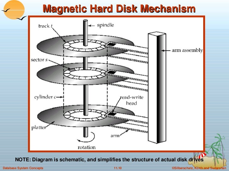 Magnetic Hard Disk Mechanism NOTE: Diagram is schematic, and simplifies the structure of actual disk drives