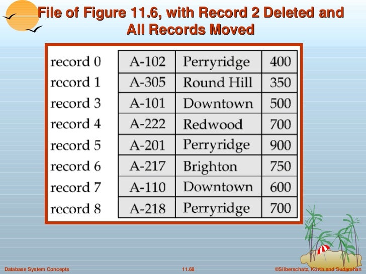 File of Figure 11.6, with Record 2 Deleted and All Records Moved