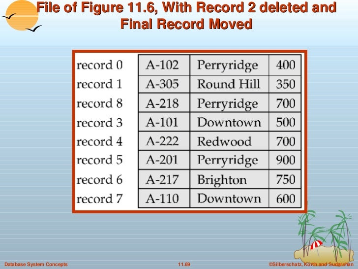 File of Figure 11.6, With Record 2 deleted and Final Record Moved