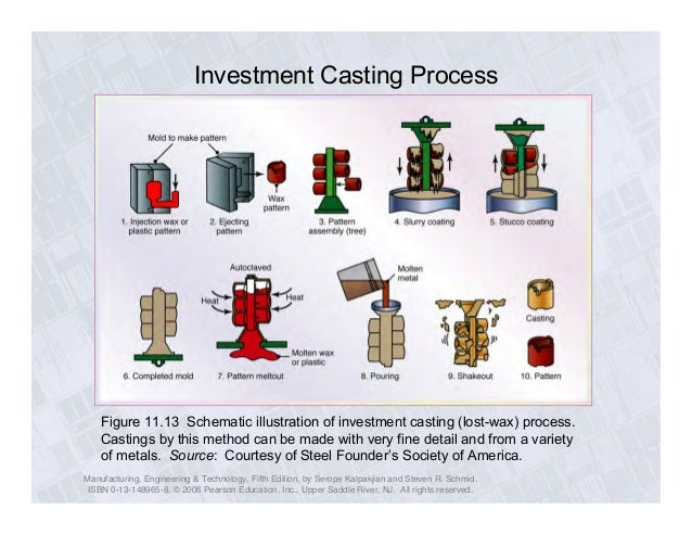 Ch11 casting process Erdi Karaçal Mechanical Engineer University of G…