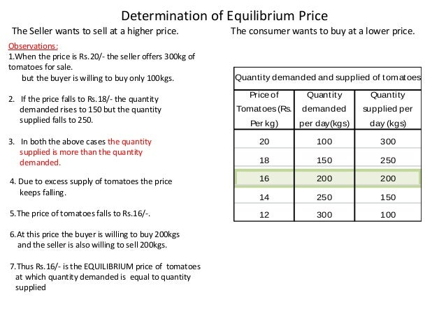 function of price in market economy economics essay In the latter part of this research paper, research gives insight on some  prices  play an important role in the functioning of market economies by providing a  in  the economic literature with lots of mathematics (hirshleifer 1984, wilson 1993.